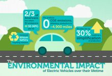 Foto van Electric Car Market: Growth, Trend and Statistics